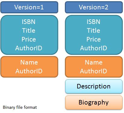 Binary Version 2