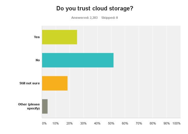 Cloud storage distrust