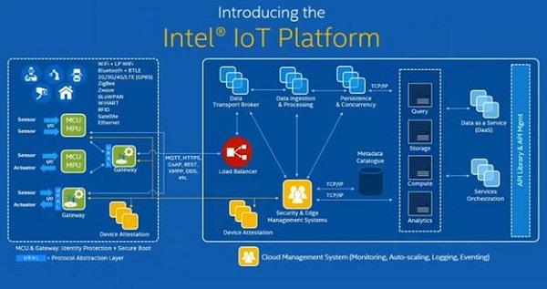 The Intel IoT Platform schematic
