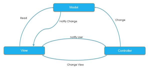 MVC Application Flow