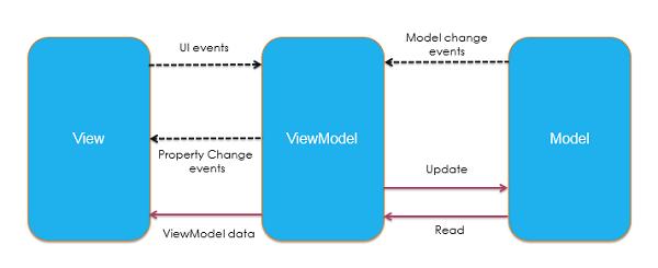 MVVM Design Pattern