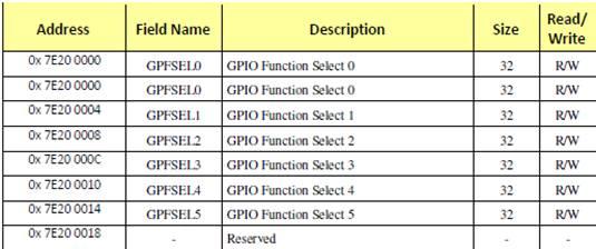 Selection register