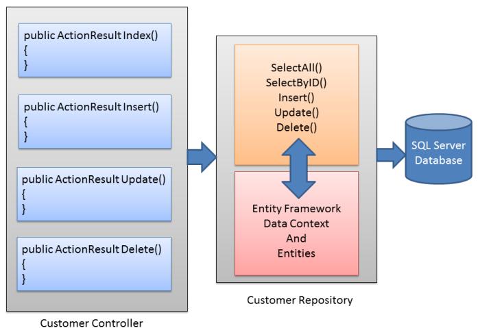 Customer Repository