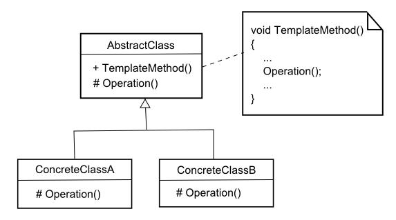 Template Pattern UML Diagram