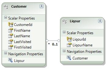Design view of the .edmx file