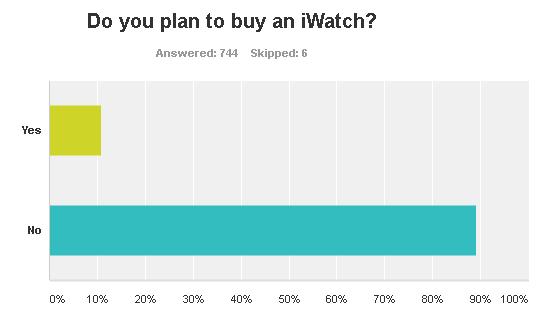 Apple Watch Plans