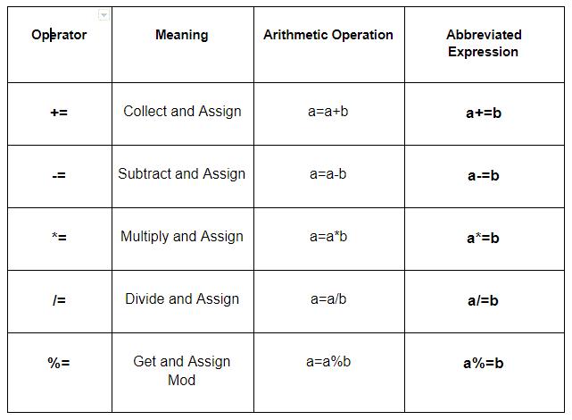 C++ Math Operator