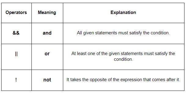 C++ Logical Operators
